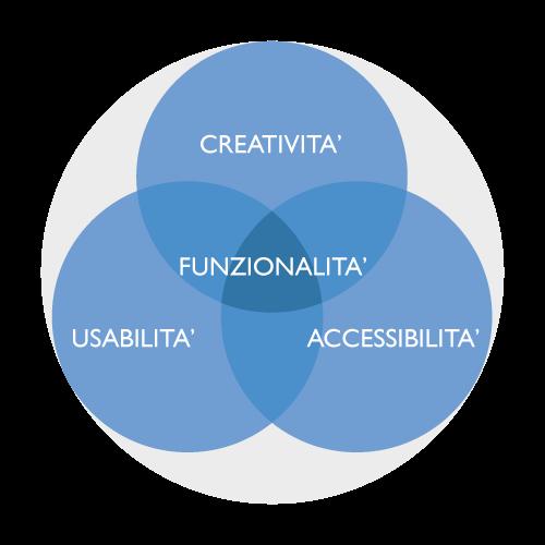funzionalita-1