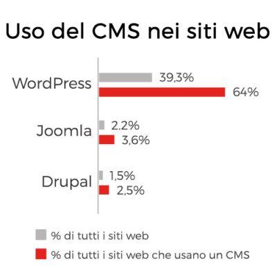 dati-statistici-uso-cms